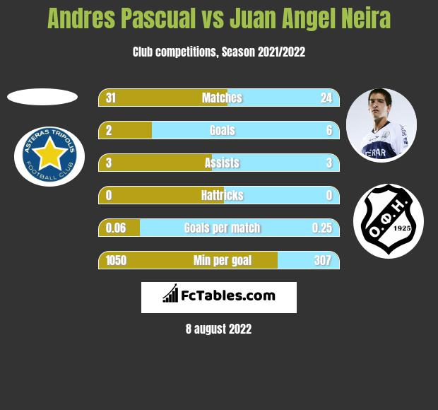 Andres Pascual vs Juan Angel Neira h2h player stats