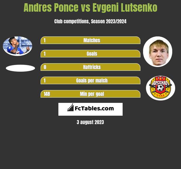 Andres Ponce vs Evgeni Lutsenko infographic