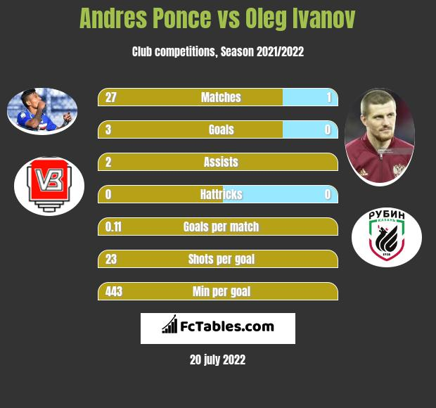 Andres Ponce vs Oleg Ivanov h2h player stats