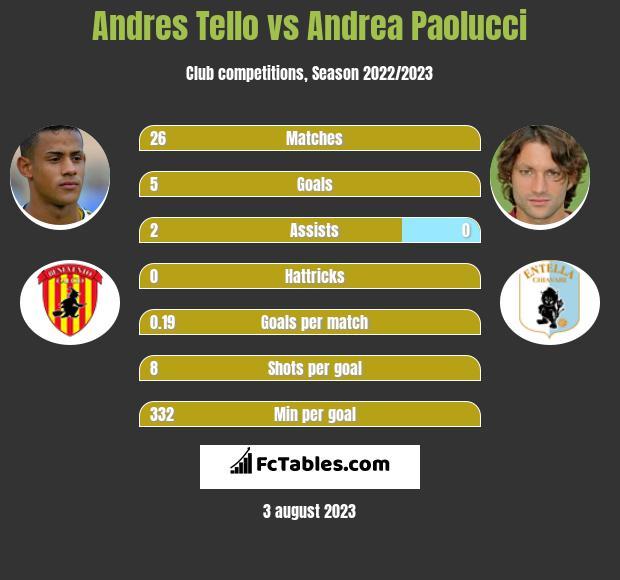 Andres Tello vs Andrea Paolucci infographic