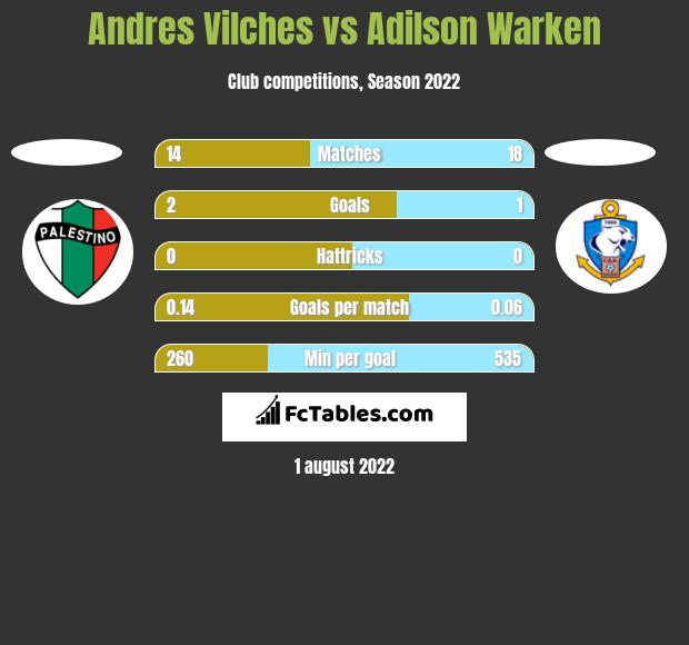 Andres Vilches vs Adilson Warken h2h player stats