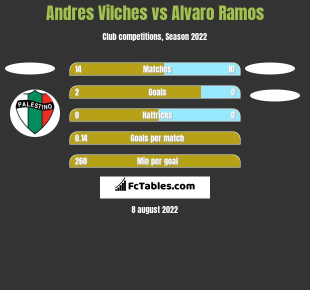 Andres Vilches vs Alvaro Ramos h2h player stats