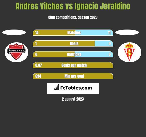 Andres Vilches vs Ignacio Jeraldino h2h player stats