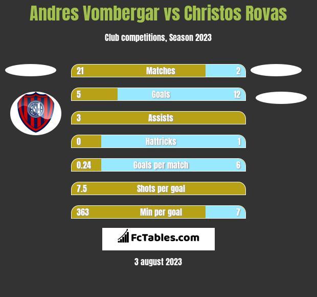 Andres Vombergar vs Christos Rovas h2h player stats