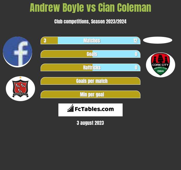 Andrew Boyle vs Cian Coleman infographic