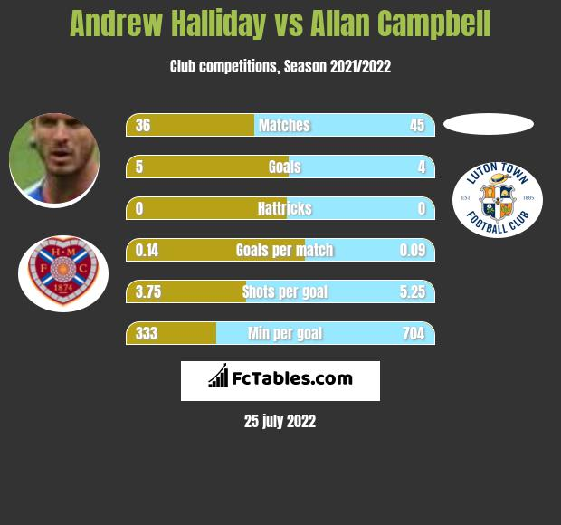 Andrew Halliday vs Allan Campbell infographic