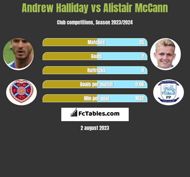 Andrew Halliday vs Alistair McCann infographic