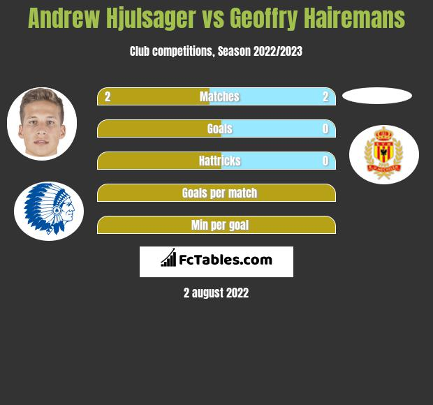 Andrew Hjulsager vs Geoffry Hairemans infographic