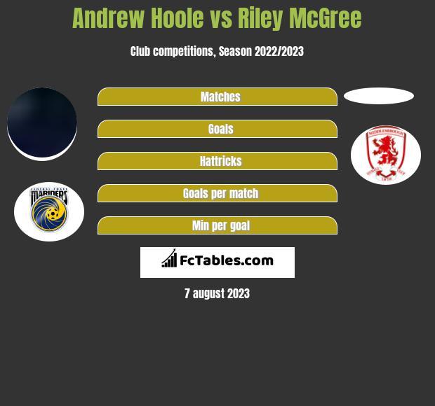 Andrew Hoole vs Riley McGree infographic