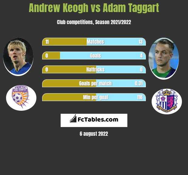 Andrew Keogh vs Adam Taggart h2h player stats