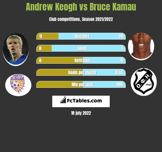 Andrew Keogh infographic statistics for Perth Glory