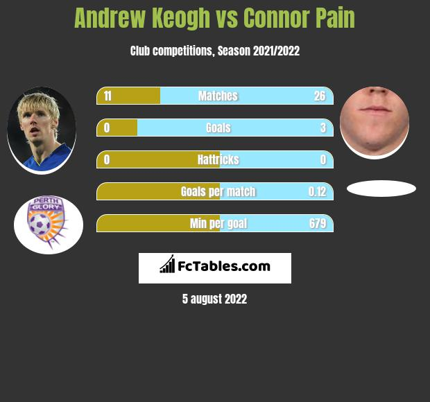 Andrew Keogh vs Connor Pain h2h player stats