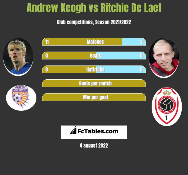 Andrew Keogh vs Ritchie De Laet h2h player stats