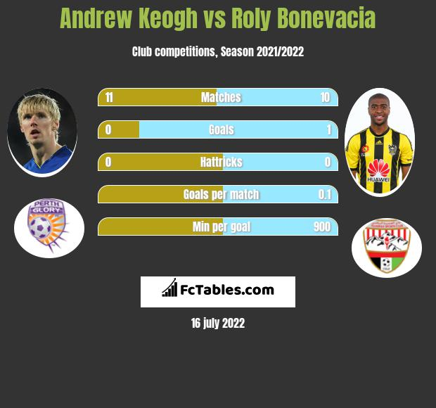Andrew Keogh vs Roly Bonevacia infographic
