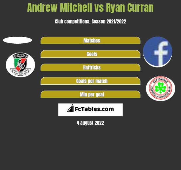 Andrew Mitchell vs Ryan Curran h2h player stats
