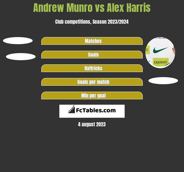 Andrew Munro vs Alex Harris h2h player stats