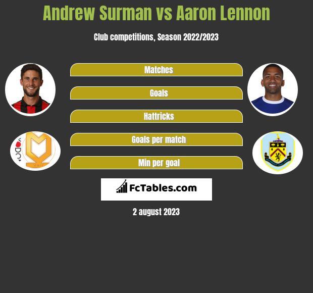 Andrew Surman vs Aaron Lennon infographic
