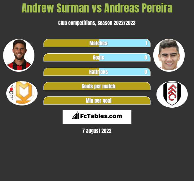 Andrew Surman infographic statistics for Manchester United