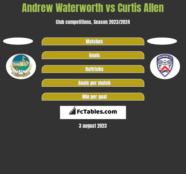 Andrew Waterworth vs Curtis Allen h2h player stats