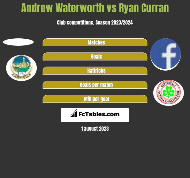 Andrew Waterworth vs Ryan Curran h2h player stats