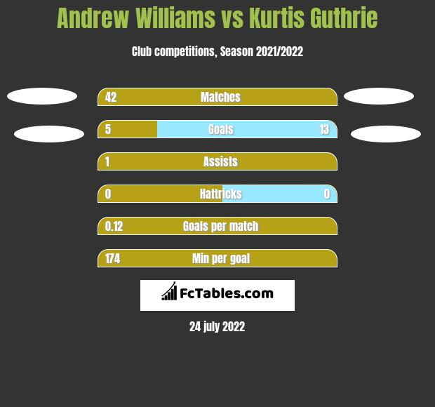 Andrew Williams vs Kurtis Guthrie h2h player stats