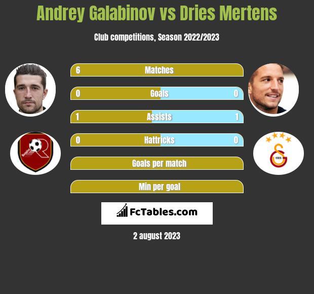 Andrey Galabinov vs Dries Mertens h2h player stats