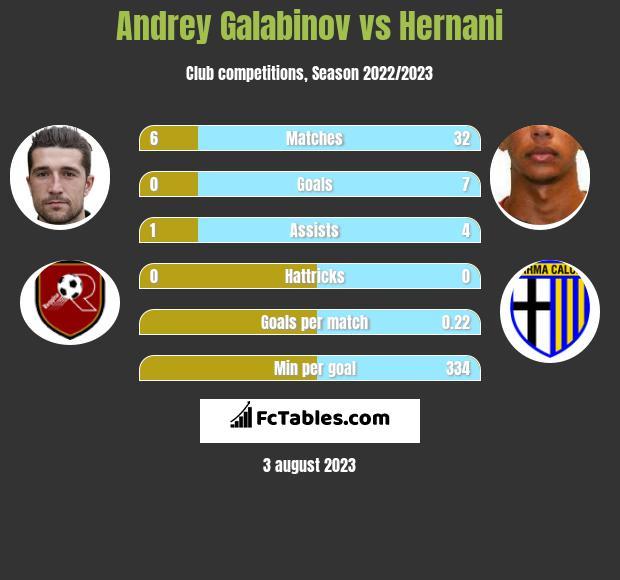 Andrey Galabinov vs Hernani h2h player stats