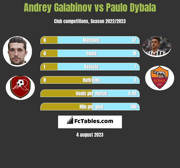 Andrey Galabinov vs Paulo Dybala h2h player stats