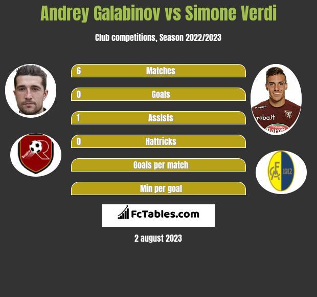 Andrey Galabinov vs Simone Verdi h2h player stats
