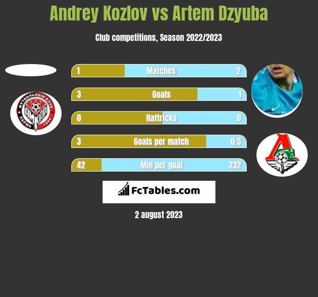 Andrey Kozlov vs Artem Dzyuba h2h player stats