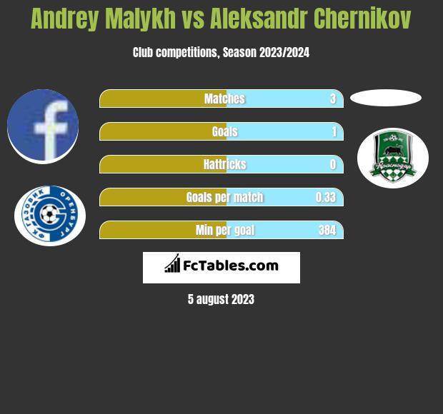 Andrey Malykh vs Aleksandr Chernikov infographic
