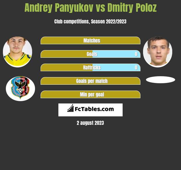 Andrey Panyukov vs Dmitry Poloz h2h player stats