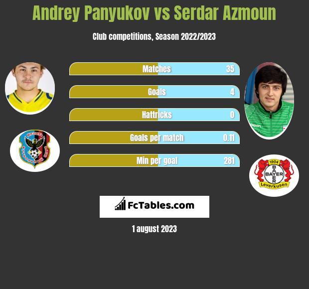 Andrey Panyukov vs Serdar Azmoun h2h player stats