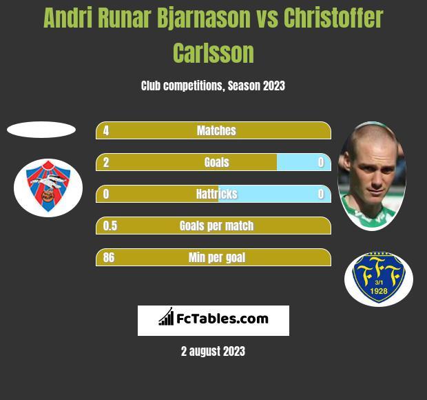 Andri Runar Bjarnason vs Christoffer Carlsson h2h player stats
