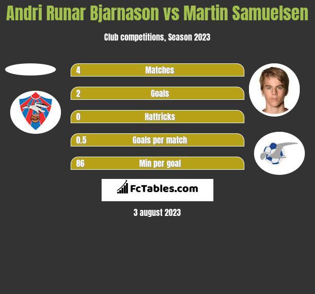 Andri Runar Bjarnason vs Martin Samuelsen h2h player stats