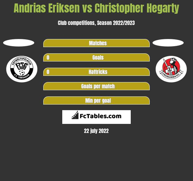 Andrias Eriksen vs Christopher Hegarty h2h player stats