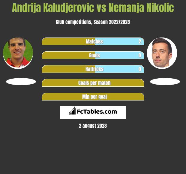 Andrija Kaludjerovic vs Nemanja Nikolić h2h player stats