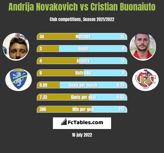 Andrija Novakovich vs Cristian Buonaiuto h2h player stats