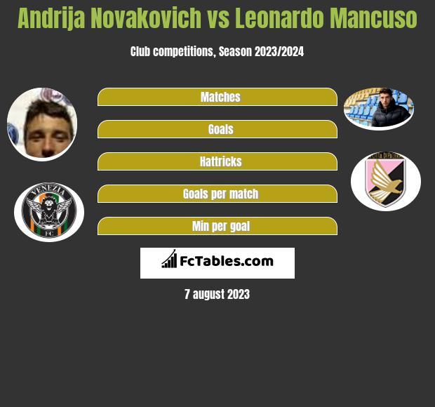 Andrija Novakovich vs Leonardo Mancuso h2h player stats