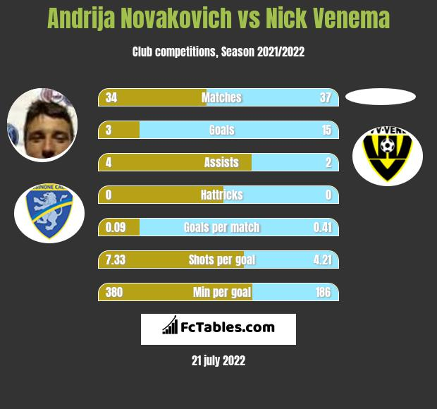 Andrija Novakovich vs Nick Venema h2h player stats