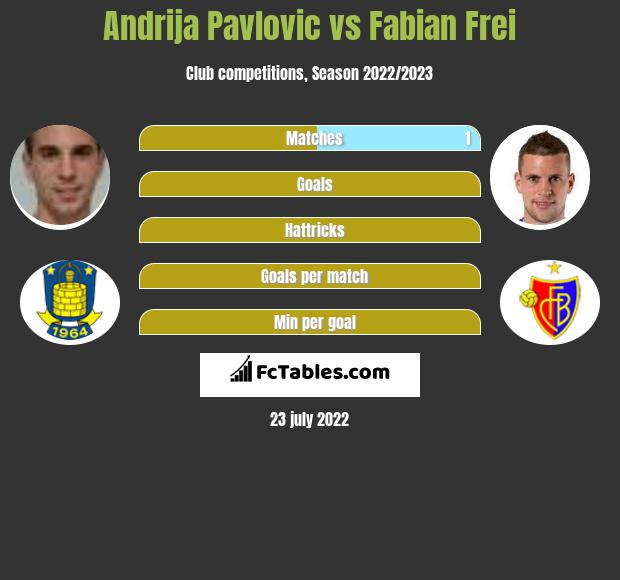 Andrija Pavlovic vs Fabian Frei h2h player stats
