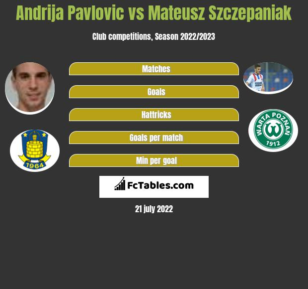 Andrija Pavlovic vs Mateusz Szczepaniak infographic