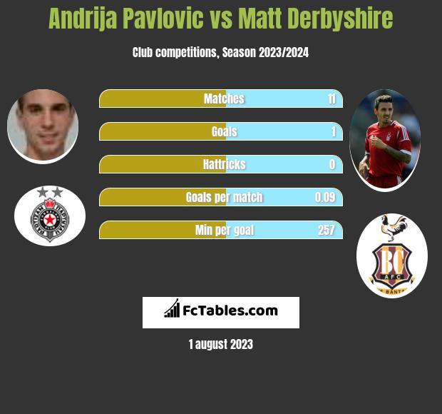 Andrija Pavlovic vs Matt Derbyshire h2h player stats