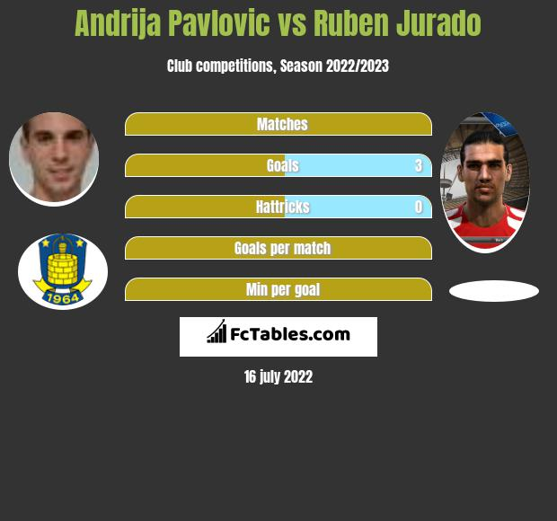 Andrija Pavlovic vs Ruben Jurado h2h player stats
