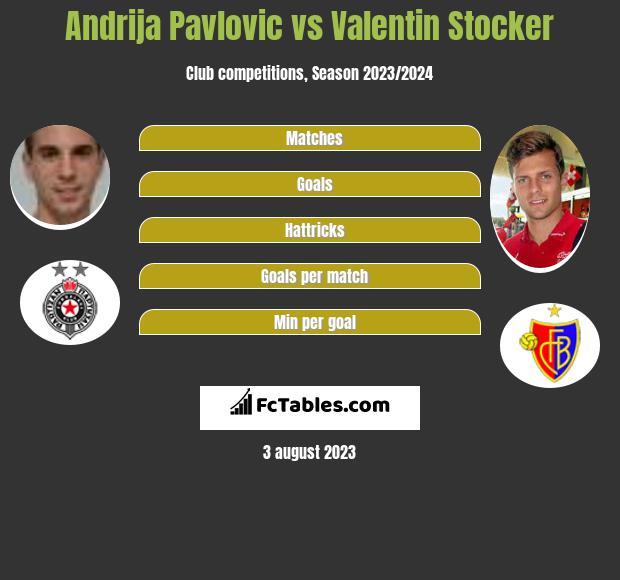 Andrija Pavlovic vs Valentin Stocker h2h player stats