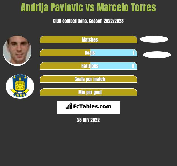 Andrija Pavlovic vs Marcelo Torres h2h player stats
