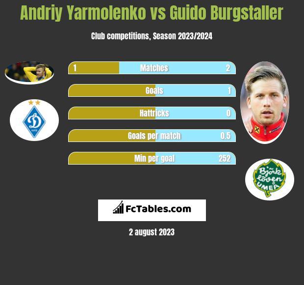 Andriy Yarmolenko vs Guido Burgstaller
