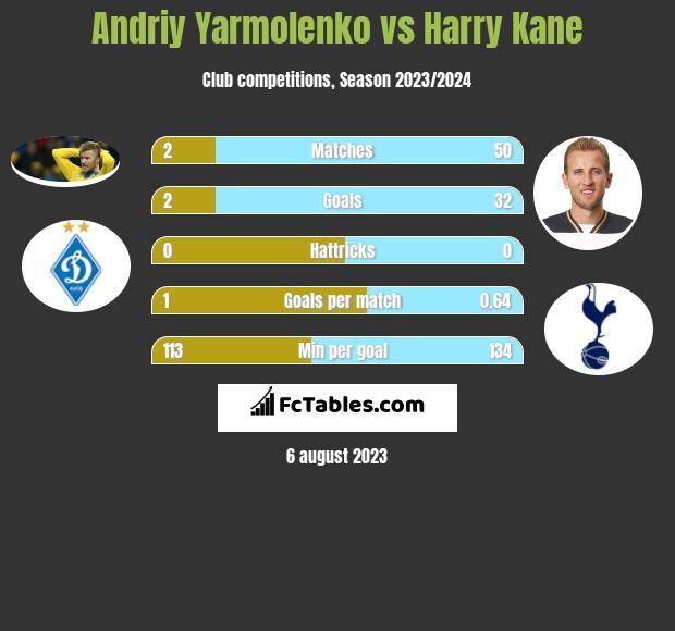 Andriy Yarmolenko vs Harry Kane infographic