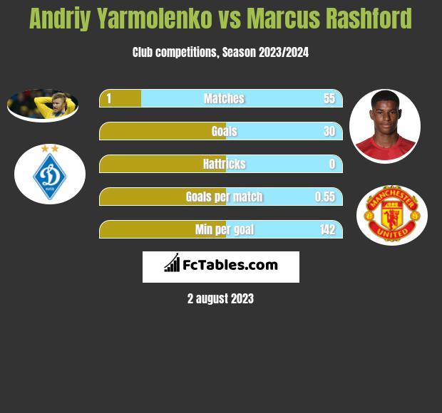 Andriy Yarmolenko vs Marcus Rashford infographic