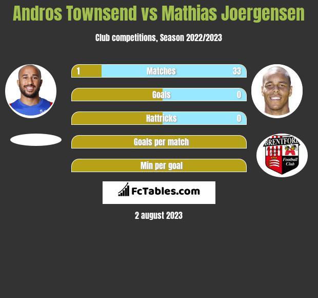 Andros Townsend vs Mathias Joergensen infographic
